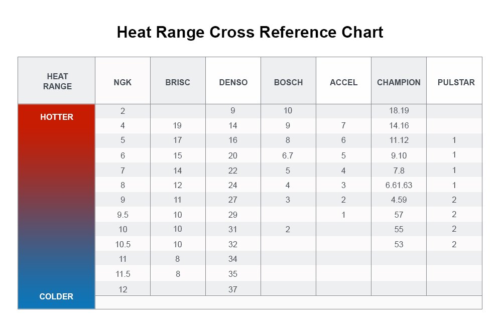 heat range cross reference chart
